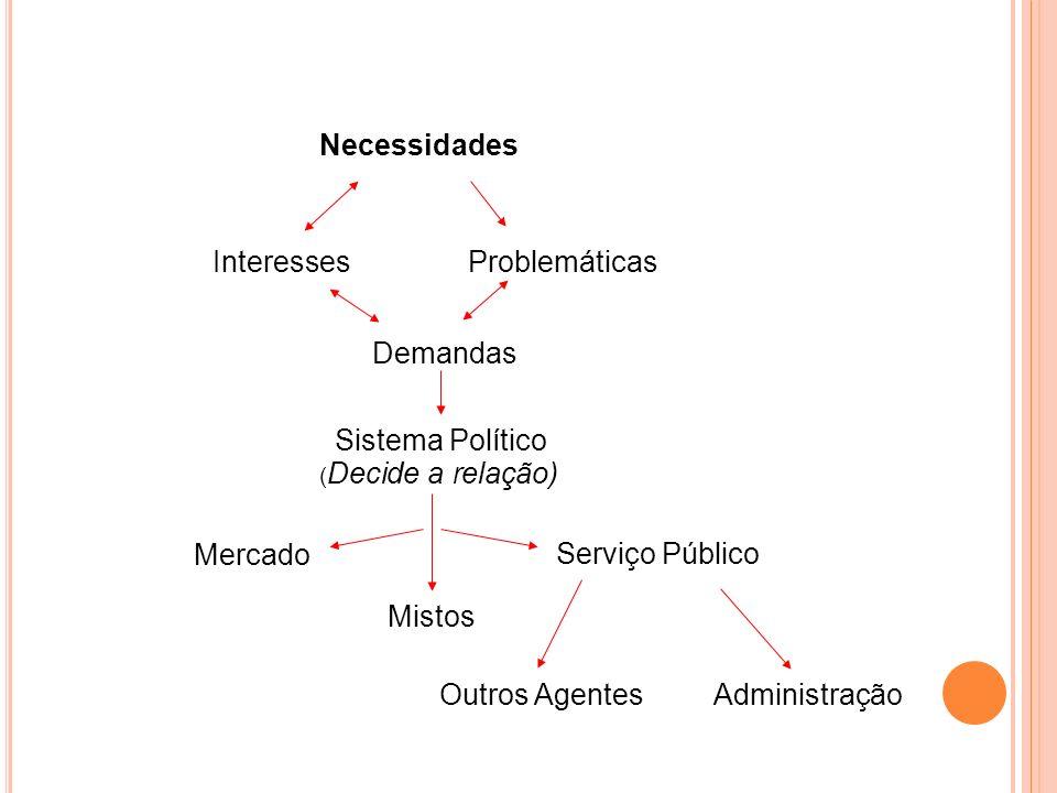 Necessidades Interesses Problemáticas Demandas Sistema Político ( Decide a relação) Mercado Serviço Público Mistos Outros AgentesAdministração