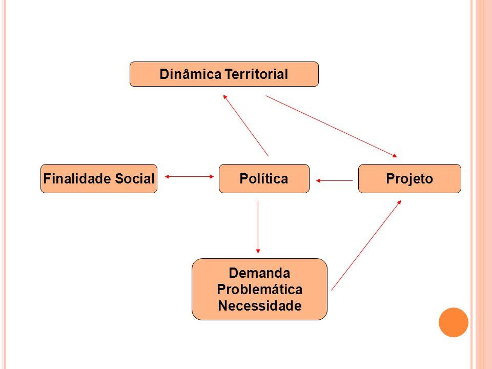 Dinâmica Territorial Finalidade SocialPolíticaProjeto Demanda Problemática Necessidade