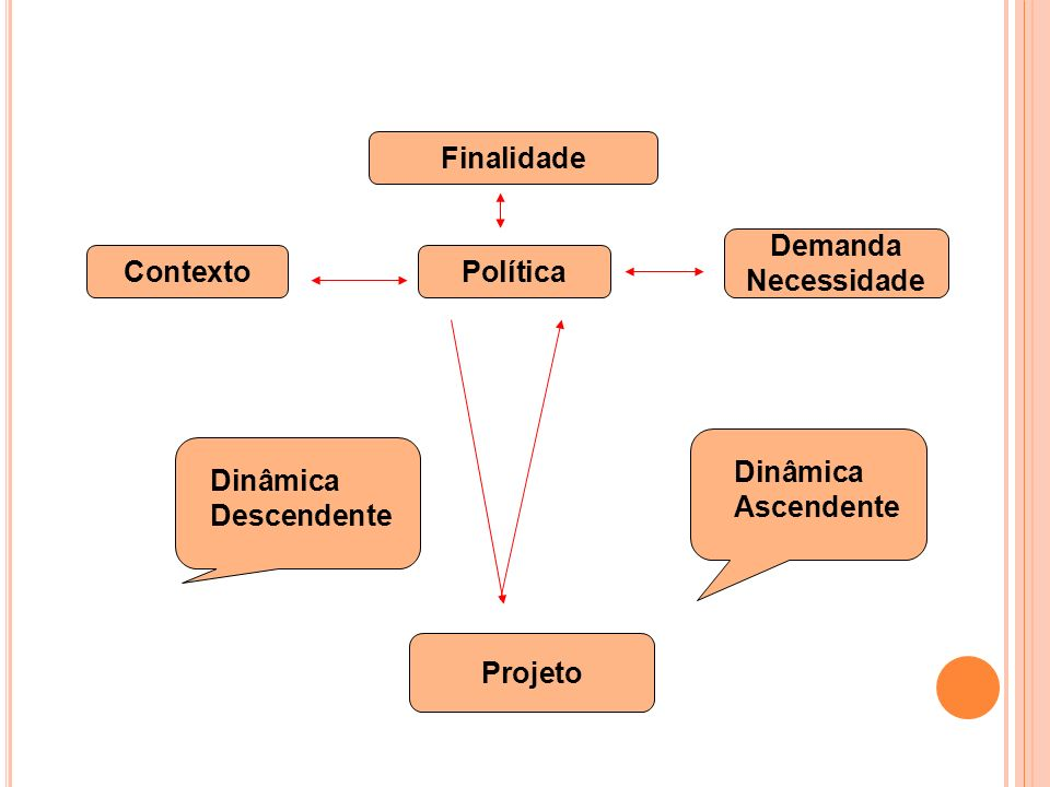 Finalidade ContextoPolítica Demanda Necessidade Dinâmica Descendente Dinâmica Ascendente Projeto