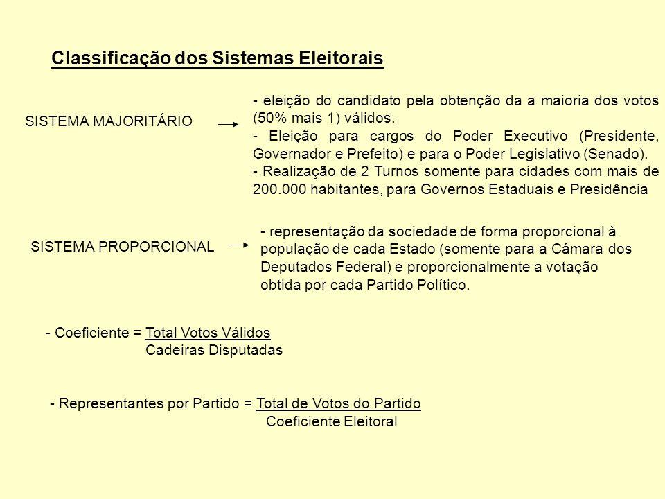 - Sistema de Listas aberto: ordem de eleição dos candidatos do partido é formada por escolha direta da população.