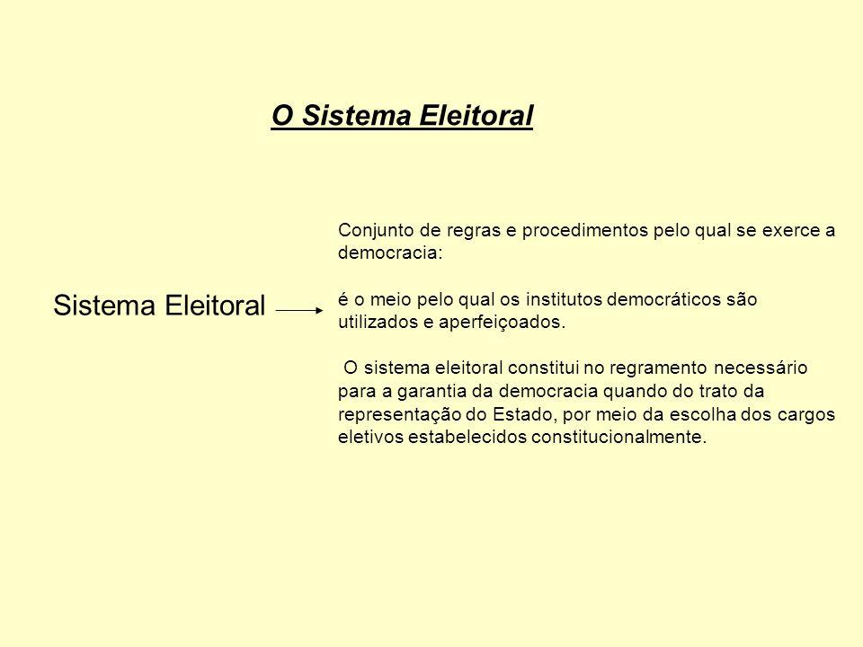Critérios para auferir um Sistema Eleitoral Democrático -Voto majoritário e voto proporcional - participação e competição - Quanto maior forem estas partes mais democrático será o sistema eleitoral.