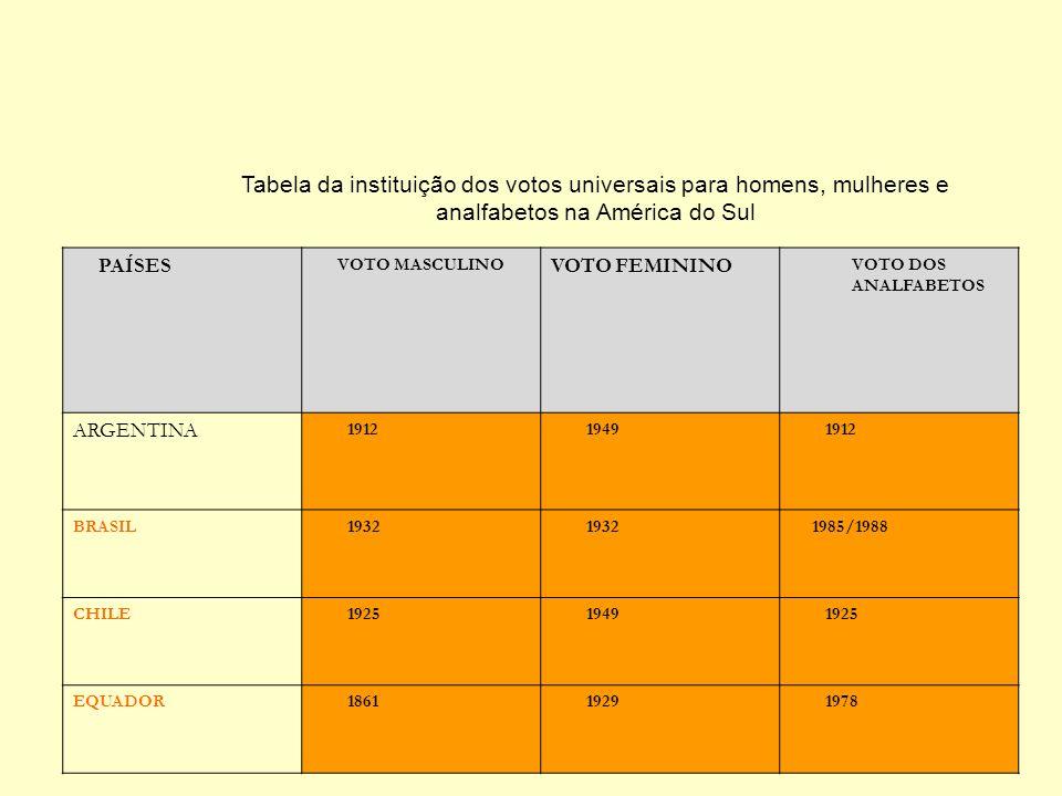 Conceitos Fundamentais Sufrágio direito de escolher representantes por meio de voto capacidade eleitoral direito de votar (ativa) e ser votado (passiva) Voto direito ou dever.
