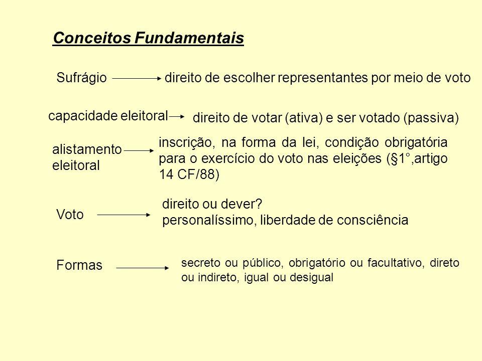 Classificação dos Sistemas Eleitorais SISTEMA MAJORITÁRIO - eleição do candidato pela obtenção da a maioria dos votos (50% mais 1) válidos.