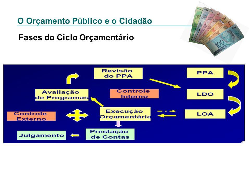 O Orçamento Público e o Cidadão Fases do Ciclo Orçamentário