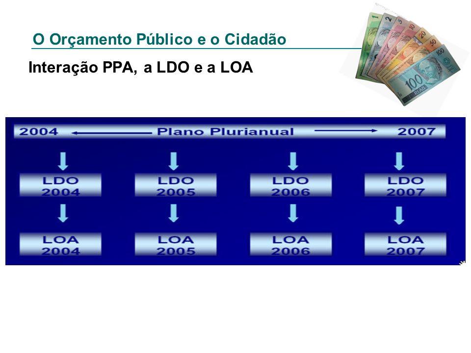 O Orçamento Público e o Cidadão Interação PPA, a LDO e a LOA