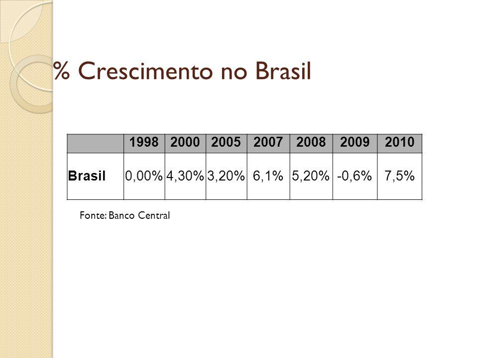 % Crescimento do PIB no mundo * Fonte: Banco Mundial PAIS200020072008 EUA4,1%3,8%2,0% China8,4%13%9% Índia4,0%9,1%7,1% Argentina-0,8%8,7%7% Chile4,5%4,7%3,2% Venezuela3,7%7,5%4,8% Colômbia2,9%7,5%2,5% Bolivia2,5%9,4% (2006)6,1%