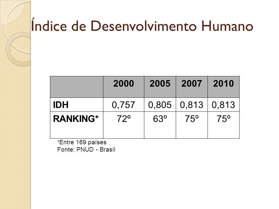 Razão entre 10% mais ricos em relação aos 10% mais pobres PAIS2007 Japão4,5 Suécia6,2 França9,1 Espanha10,3 EUA15,9 México21,0 Chile26,2 Argentina31,6 Brasil40,6 Panamá49,9 Colômbia60,4 Namíbia106,6