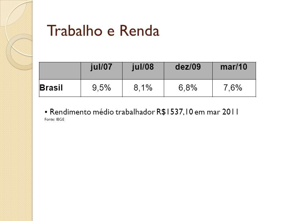 Razão entre 10% mais ricos em relação aos 10% mais pobres 143 países com dados disponíveis Somente 7 países com situação pior que Brasil: Haiti Angola Camarões Honduras Colômbia Panamá Namíbia