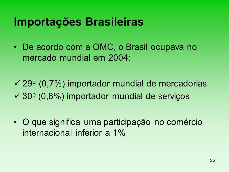 22 Importações Brasileiras De acordo com a OMC, o Brasil ocupava no mercado mundial em 2004: 29 o (0,7%) importador mundial de mercadorias 30 o (0,8%)