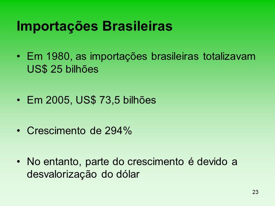 23 Importações Brasileiras Em 1980, as importações brasileiras totalizavam US$ 25 bilhões Em 2005, US$ 73,5 bilhões Crescimento de 294% No entanto, pa