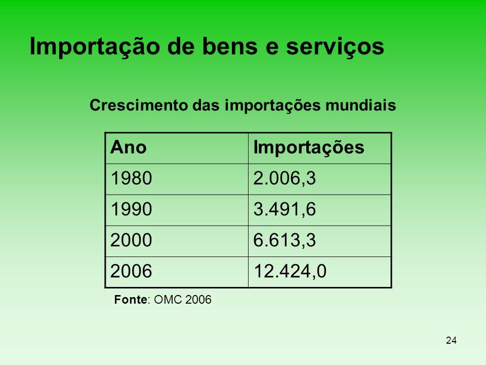 24 Importação de bens e serviços Fonte: OMC 2006 AnoImportações 19802.006,3 19903.491,6 20006.613,3 200612.424,0 Crescimento das importações mundiais