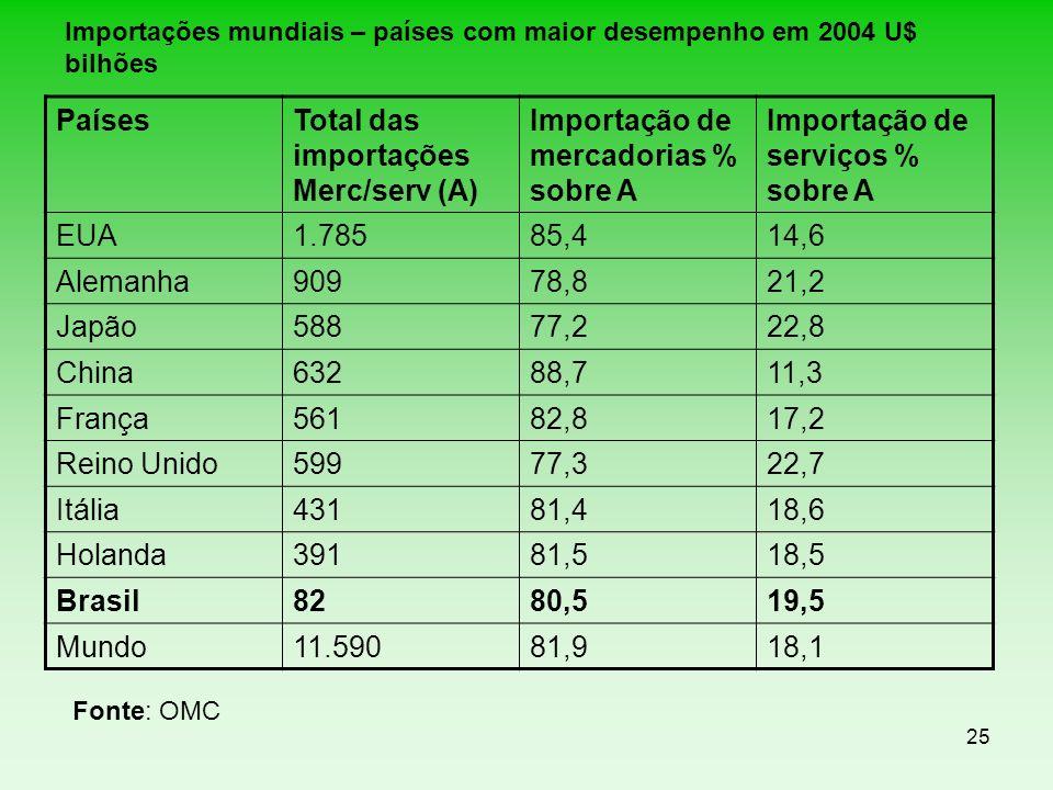 25 Importações mundiais – países com maior desempenho em 2004 U$ bilhões PaísesTotal das importações Merc/serv (A) Importação de mercadorias % sobre A