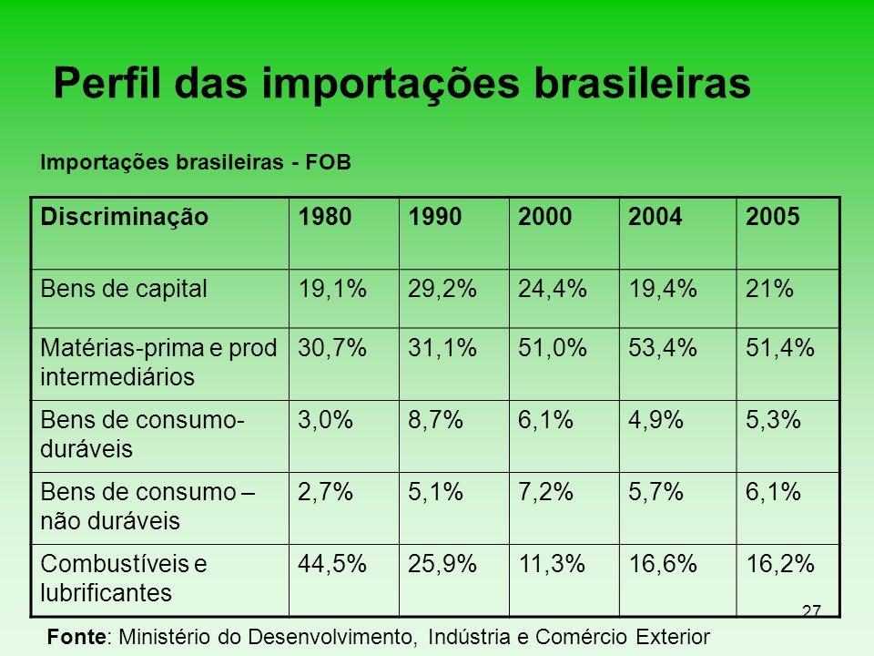 27 Perfil das importações brasileiras Discriminação19801990200020042005 Bens de capital19,1%29,2%24,4%19,4%21% Matérias-prima e prod intermediários 30