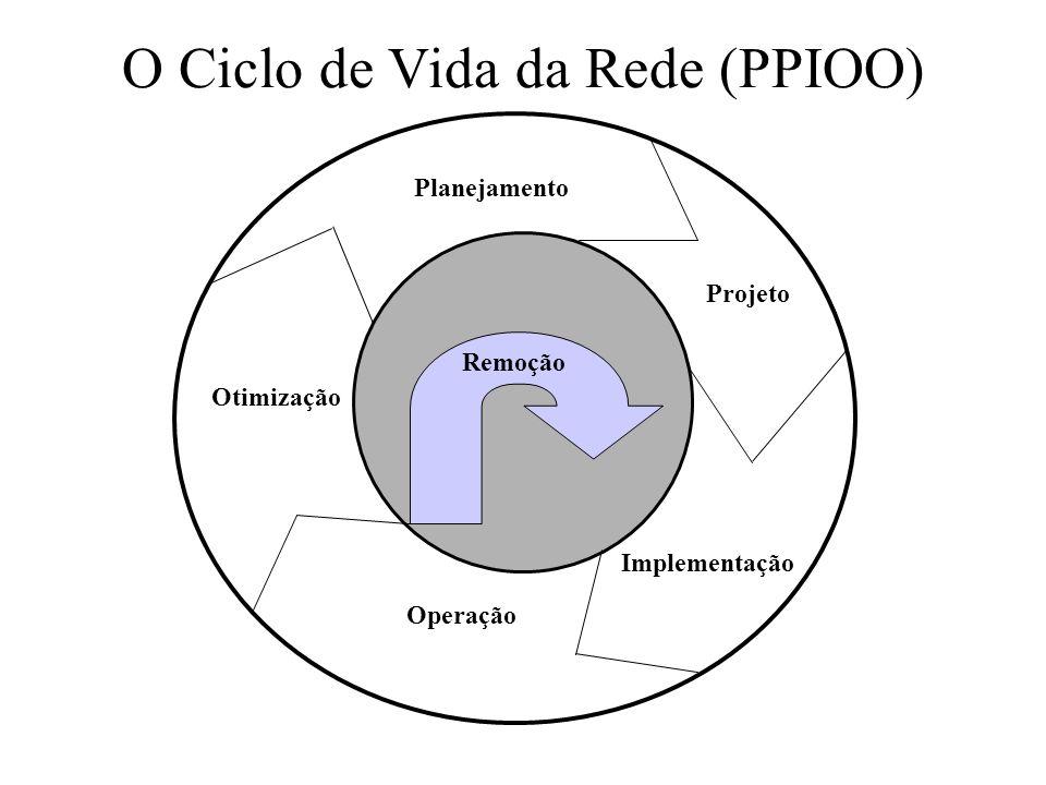 O Ciclo de Vida da Rede (PPIOO) Planejamento Projeto Implementação Operação Otimização Remoção