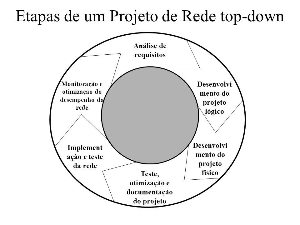 Análise de requisitos Desenvolvi mento do projeto lógico Desenvolvi mento do projeto físico Teste, otimização e documentação do projeto Monitoração e