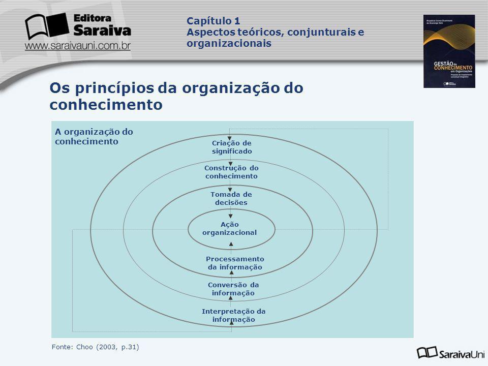 Os princípios da organização do conhecimento Capítulo 1 Aspectos teóricos, conjunturais e organizacionais Ação organizacional Tomada de decisões Const