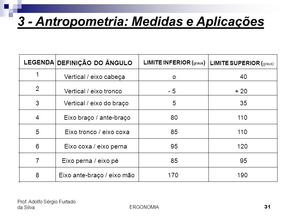 ERGONOMIA 31 Prof. Adolfo Sérgio Furtado da Silva DEFINIÇÃO DO ÂNGULO LIMITE INFERIOR ( graus ) LIMITE SUPERIOR ( graus) Vertical / eixo cabeça Vertic