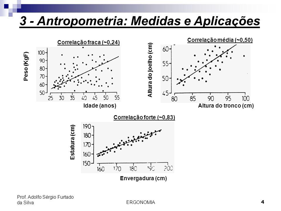 ERGONOMIA 4 Prof. Adolfo Sérgio Furtado da Silva Peso (KgF) Altura do joelho (cm) Estatura (cm) Idade (anos)Altura do tronco (cm) Envergadura (cm) Cor