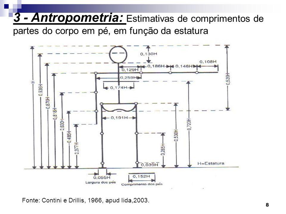 8 3 - Antropometria: Estimativas de comprimentos de partes do corpo em pé, em função da estatura Fonte: Contini e Drillis, 1966, apud Iida,2003.