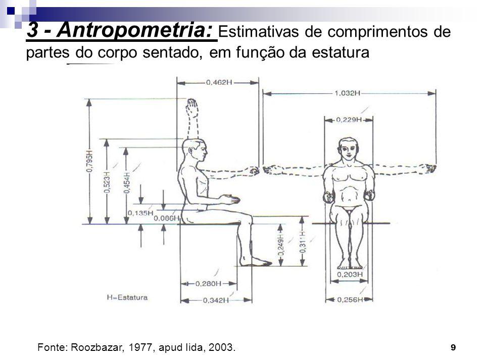 30 Ângulos de conforto: D G M H C E RC ( articulação medula-cervical ) 7 6 8 4 5 2 3 1 Eixo do tronco Eixo vertical 3 - Antropometria: Medidas e Aplicações