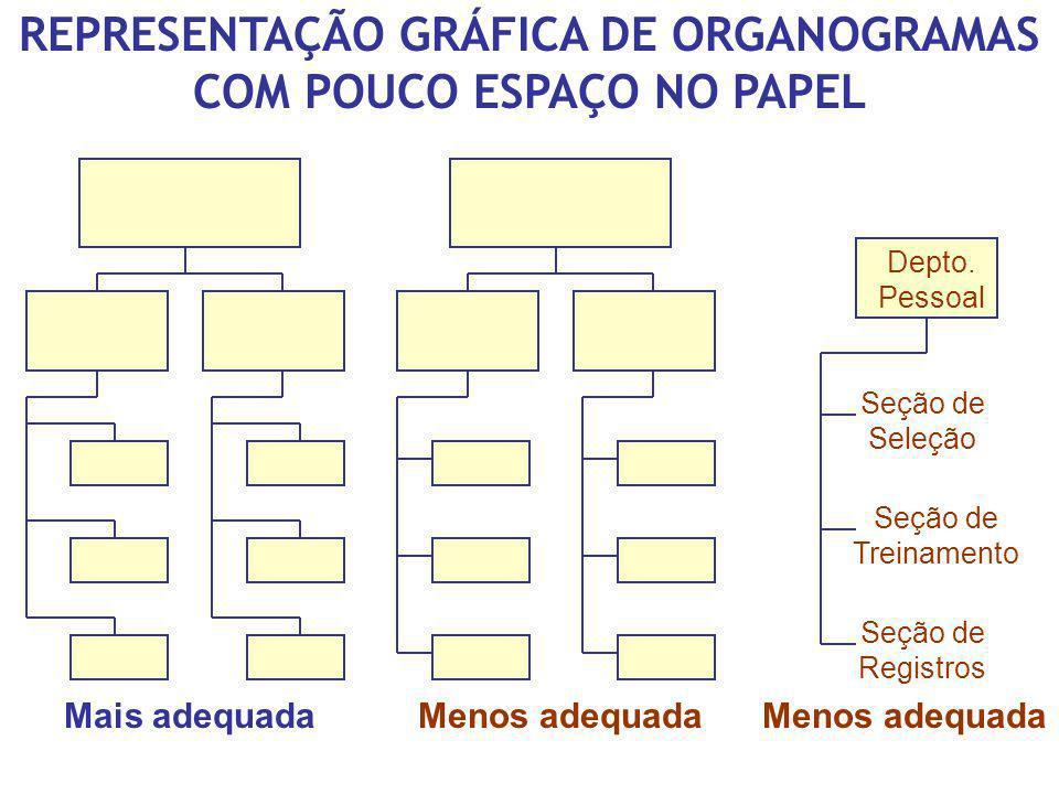 REPRESENTAÇÃO GRÁFICA DE ORGANOGRAMAS COM POUCO ESPAÇO NO PAPEL Depto. Pessoal Seção de Seleção Seção de Treinamento Seção de Registros Mais adequadaM