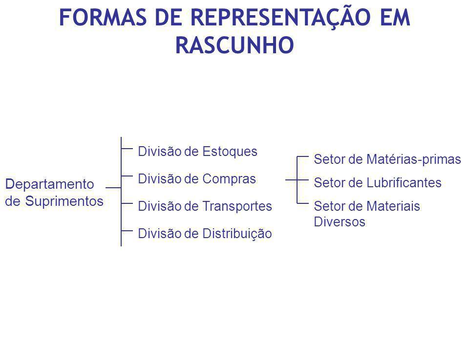 FORMAS DE REPRESENTAÇÃO EM RASCUNHO Departamento de Suprimentos Divisão de Estoques Divisão de Compras Divisão de Transportes Divisão de Distribuição