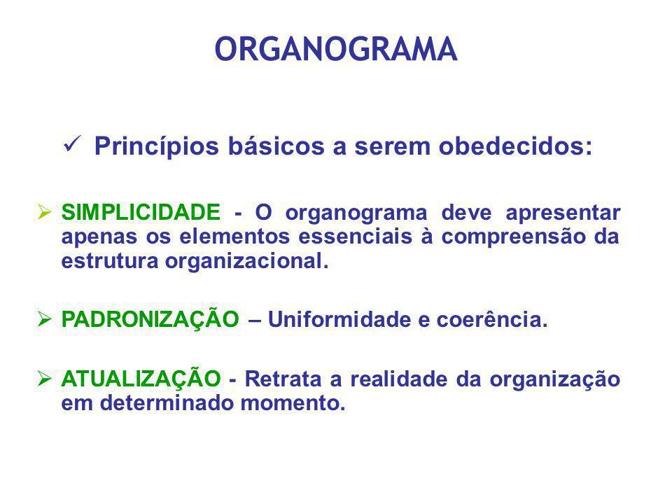 ORGANOGRAMA Princípios básicos a serem obedecidos: SIMPLICIDADE - O organograma deve apresentar apenas os elementos essenciais à compreensão da estrut