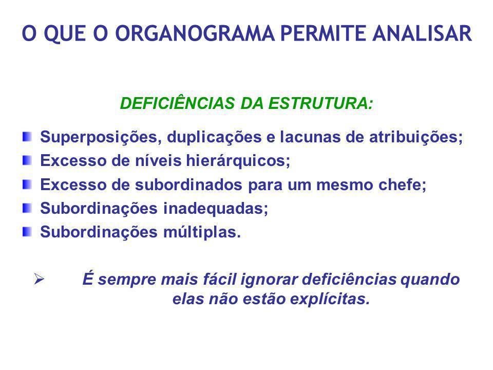 O QUE O ORGANOGRAMA PERMITE ANALISAR DEFICIÊNCIAS DA ESTRUTURA: Superposições, duplicações e lacunas de atribuições; Excesso de níveis hierárquicos; E