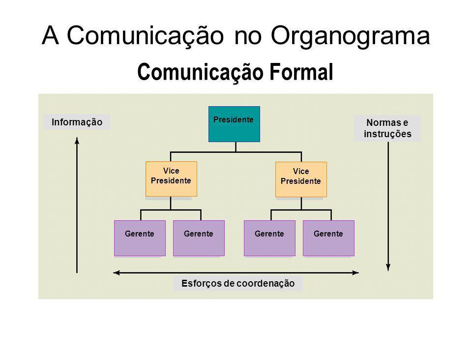 A Comunicação no Organograma Comunicação Formal Informação Normas e instruções Esforços de coordenação Presidente Vice Presidente Gerente