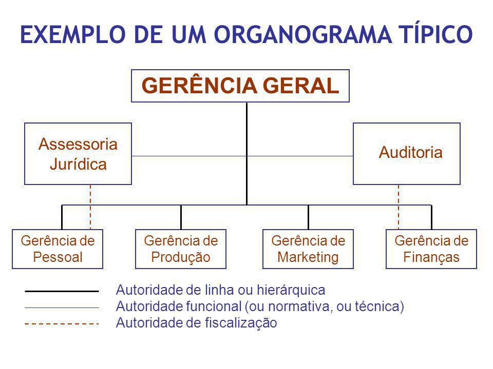 EXEMPLO DE UM ORGANOGRAMA TÍPICO GERÊNCIA GERAL Assessoria Jurídica Auditoria Gerência de Pessoal Gerência de Produção Gerência de Marketing Gerência