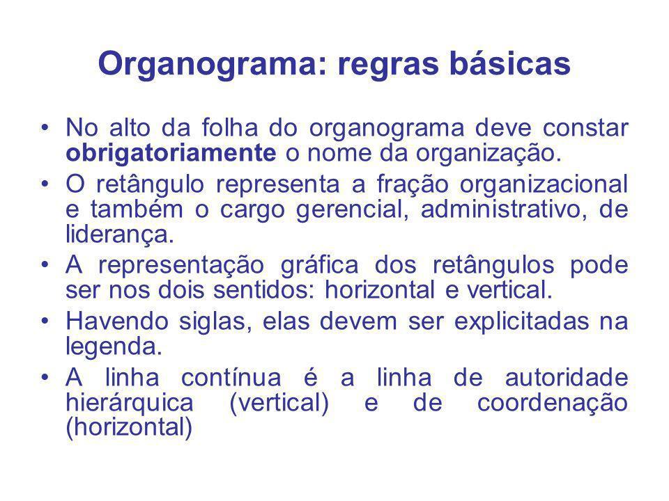 Organograma: regras básicas No alto da folha do organograma deve constar obrigatoriamente o nome da organização. O retângulo representa a fração organ