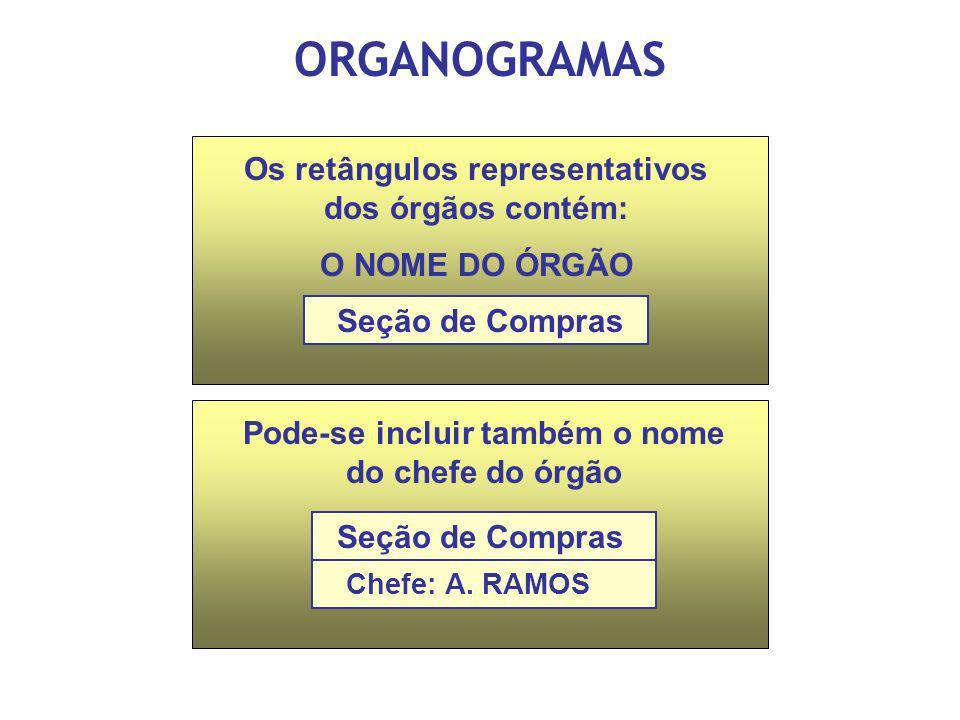 ORGANOGRAMAS Os retângulos representativos dos órgãos contém: O NOME DO ÓRGÃO Seção de Compras Pode-se incluir também o nome do chefe do órgão Seção d