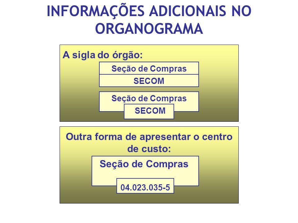 INFORMAÇÕES ADICIONAIS NO ORGANOGRAMA A sigla do órgão: Outra forma de apresentar o centro de custo: Seção de Compras 04.023.035-5 Seção de Compras SE