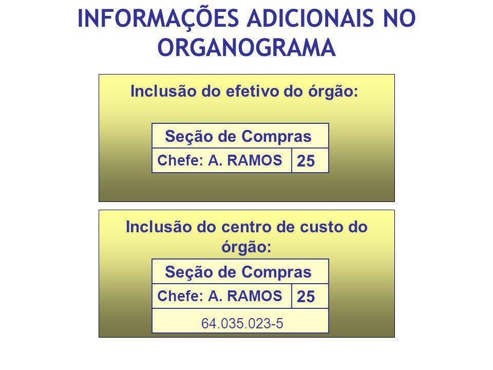 INFORMAÇÕES ADICIONAIS NO ORGANOGRAMA Inclusão do efetivo do órgão: Seção de Compras Chefe: A. RAMOS 25 Inclusão do centro de custo do órgão: Seção de