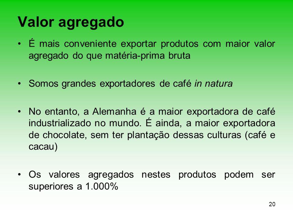 20 Valor agregado É mais conveniente exportar produtos com maior valor agregado do que matéria-prima bruta Somos grandes exportadores de café in natur