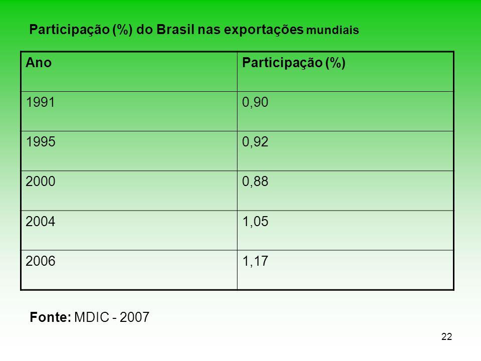 22 Participação (%) do Brasil nas exportações mundiais AnoParticipação (%) 19910,90 19950,92 20000,88 20041,05 20061,17 Fonte: MDIC - 2007