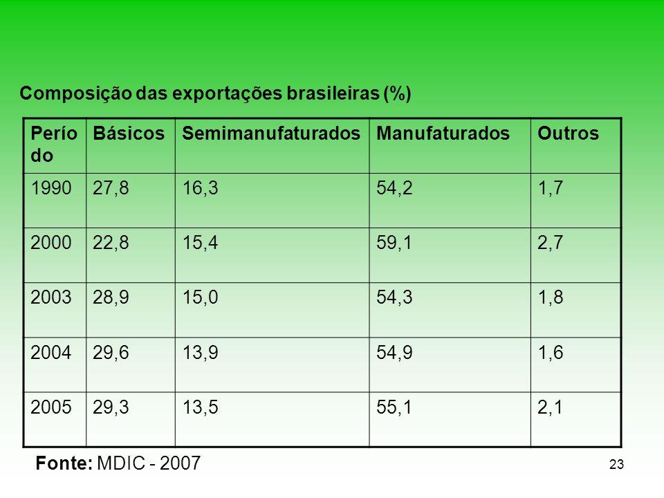 23 Composição das exportações brasileiras (%) Perío do BásicosSemimanufaturadosManufaturadosOutros 199027,816,354,21,7 200022,815,459,12,7 200328,915,