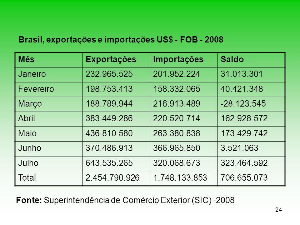 24 Brasil, exportações e importações US$ - FOB - 2008 MêsExportaçõesImportaçõesSaldo Janeiro232.965.525201.952.22431.013.301 Fevereiro198.753.413158.3