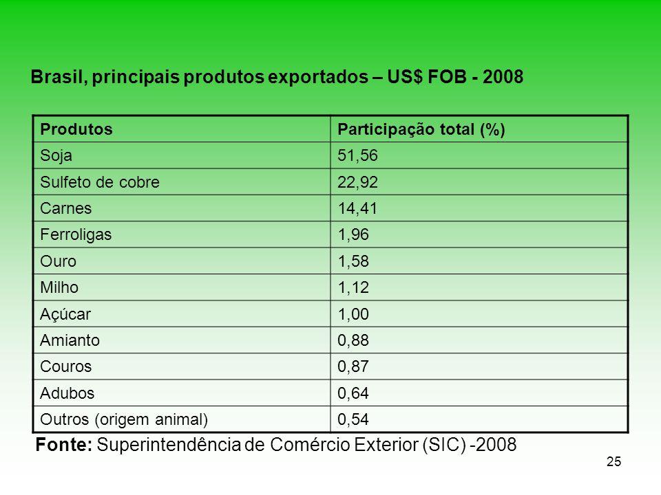 25 Brasil, principais produtos exportados – US$ FOB - 2008 ProdutosParticipação total (%) Soja51,56 Sulfeto de cobre22,92 Carnes14,41 Ferroligas1,96 O