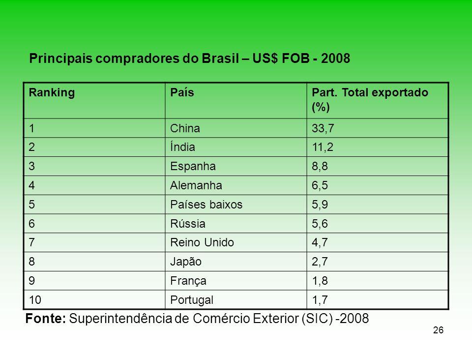 26 Principais compradores do Brasil – US$ FOB - 2008 RankingPaísPart. Total exportado (%) 1China33,7 2Índia11,2 3Espanha8,8 4Alemanha6,5 5Países baixo
