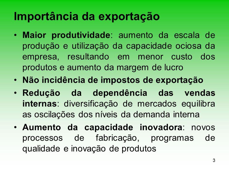 3 Importância da exportação Maior produtividade: aumento da escala de produção e utilização da capacidade ociosa da empresa, resultando em menor custo