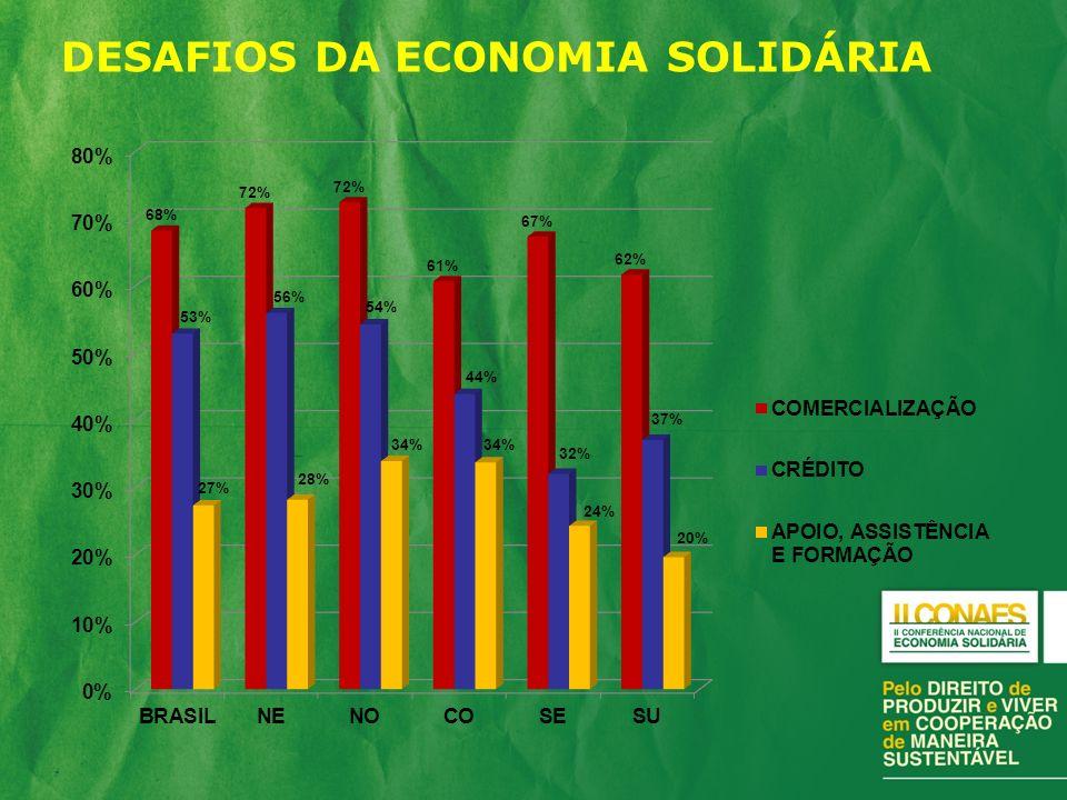 DESAFIOS DA ECONOMIA SOLIDÁRIA