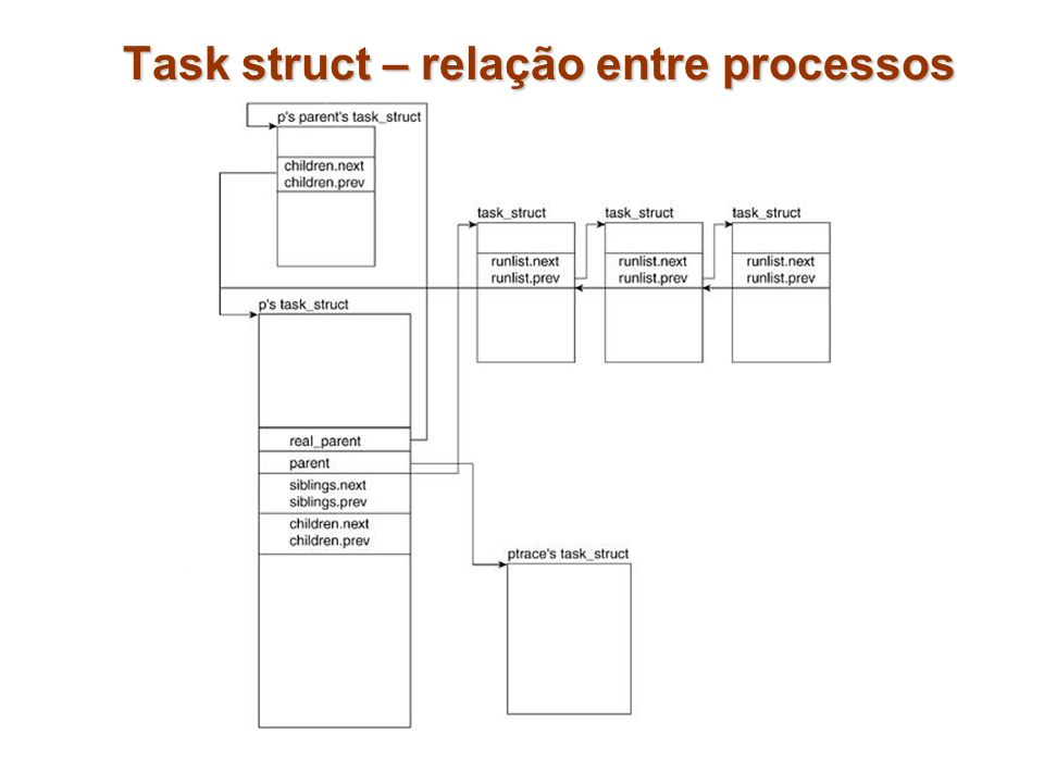 Task struct – relação entre processos