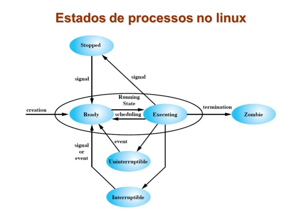 Estados de processos no linux