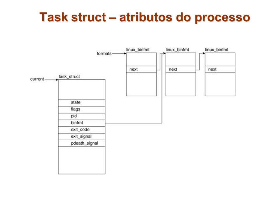Task struct – atributos do processo