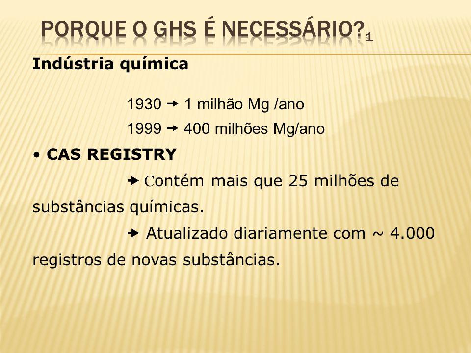 Indústria química 1930 1 milhão Mg /ano 1999 400 milhões Mg/ano CAS REGISTRY C ontém mais que 25 milhões de substâncias químicas. Atualizado diariamen