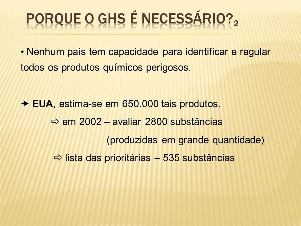 Nenhum país tem capacidade para identificar e regular todos os produtos químicos perigosos. EUA, estima-se em 650.000 tais produtos. em 2002 – avaliar