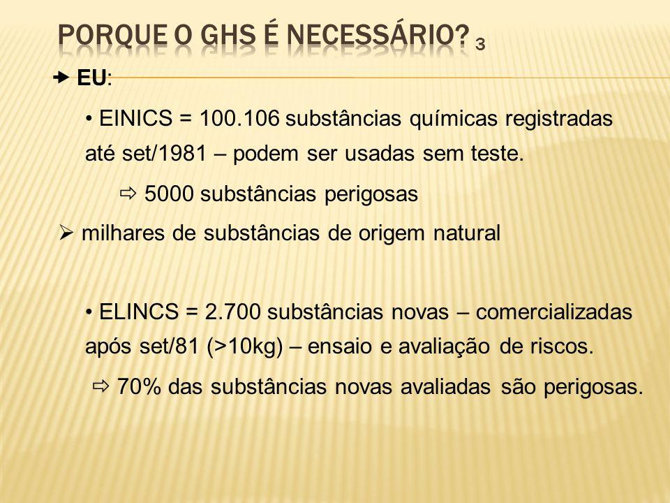 30.000 comercializadas em quantidade superior a 1 Mg 140 classificadas como prioritárias e perigosas estima-se que 1.400 sejam CMR ou POP 99% das substâncias não estão sujeitas a ensaios Ref.: Livro Branco TLV da ACGIH ~ 600 IBE da ACGIH ~ 40 LT da NR15 ~ 140 IBE NR 7 ~ 26