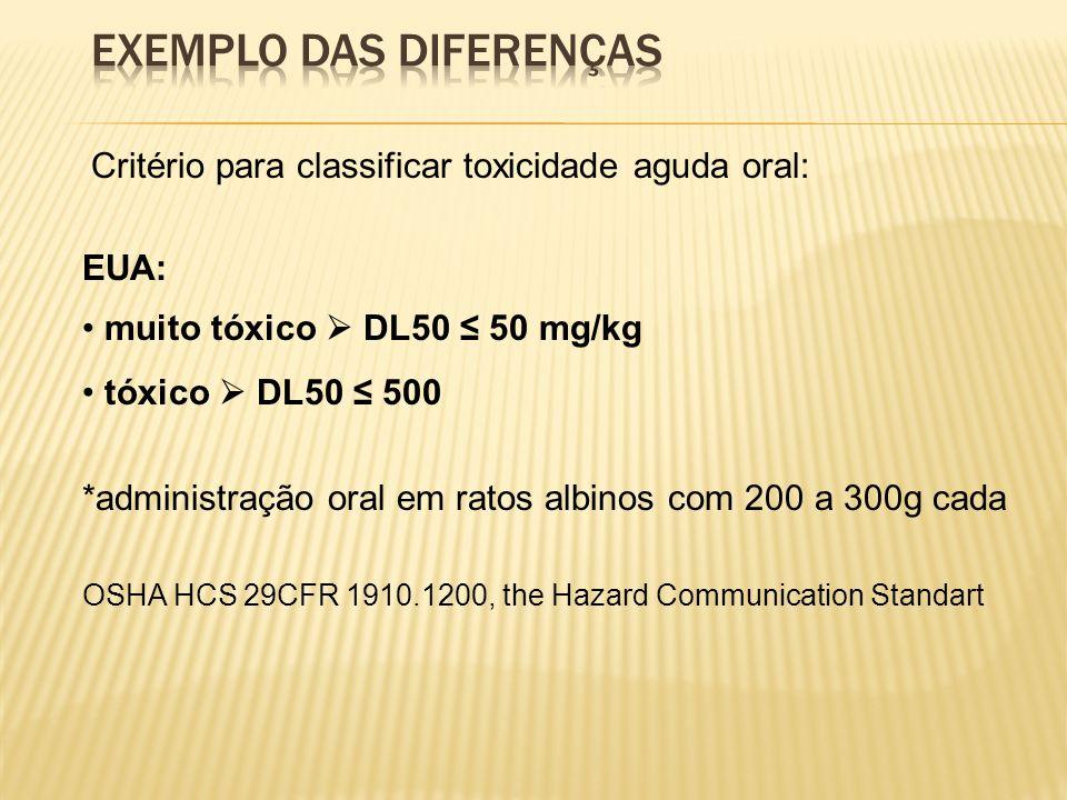 Critério para classificar toxicidade aguda oral EU: muito tóxico DL50 25 mg/kg tóxico 25 < DL50 200 nocivo 200 DL50 < 2000 – DL50 oral em rato; – Método de dose fixa – menos que 100% de sobreviventes a 5 mg/kg; – Mortalidade elevada a doses 25 mg/kg,.......