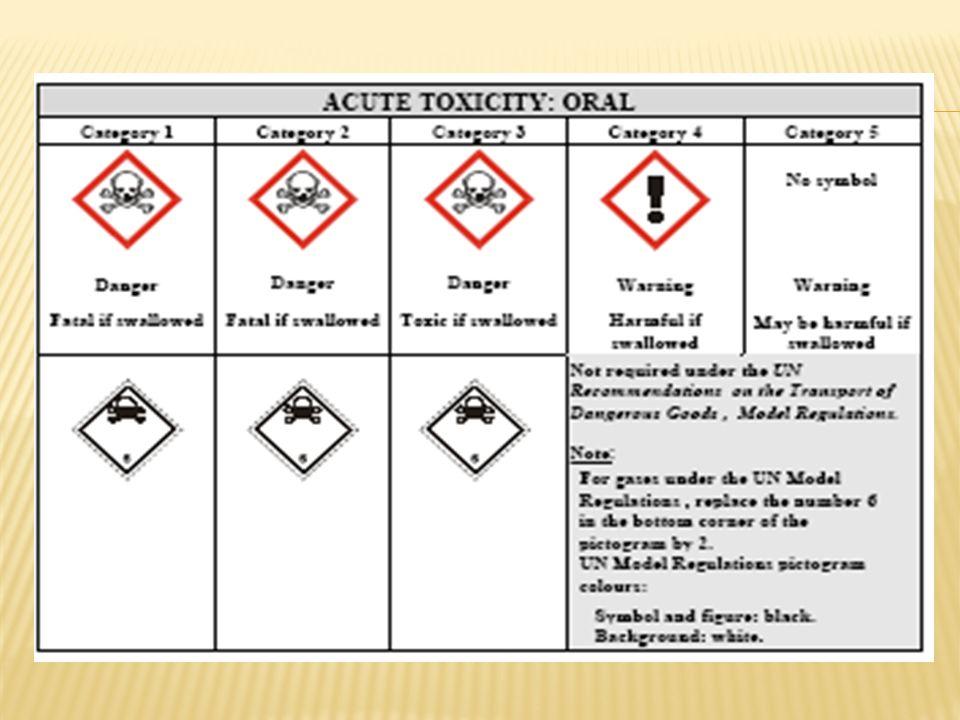 Toxicidade aguda: Comunidade Européia –Dir 2004/73/CE (29ª alt 67/548) oral - refere-se ao conjunto de efeitos adversos que se manifestam após a administração oral de uma dose única da substância ou de várias doses num período de 24 horas.